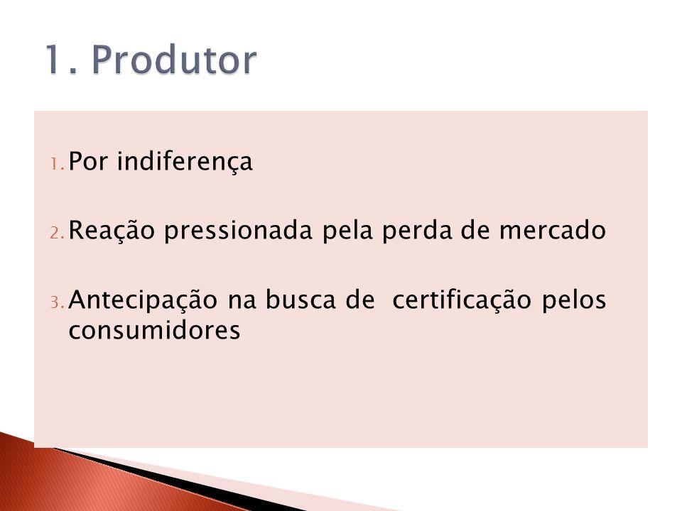 1. Produtor Por indiferença Reação pressionada pela perda de mercado