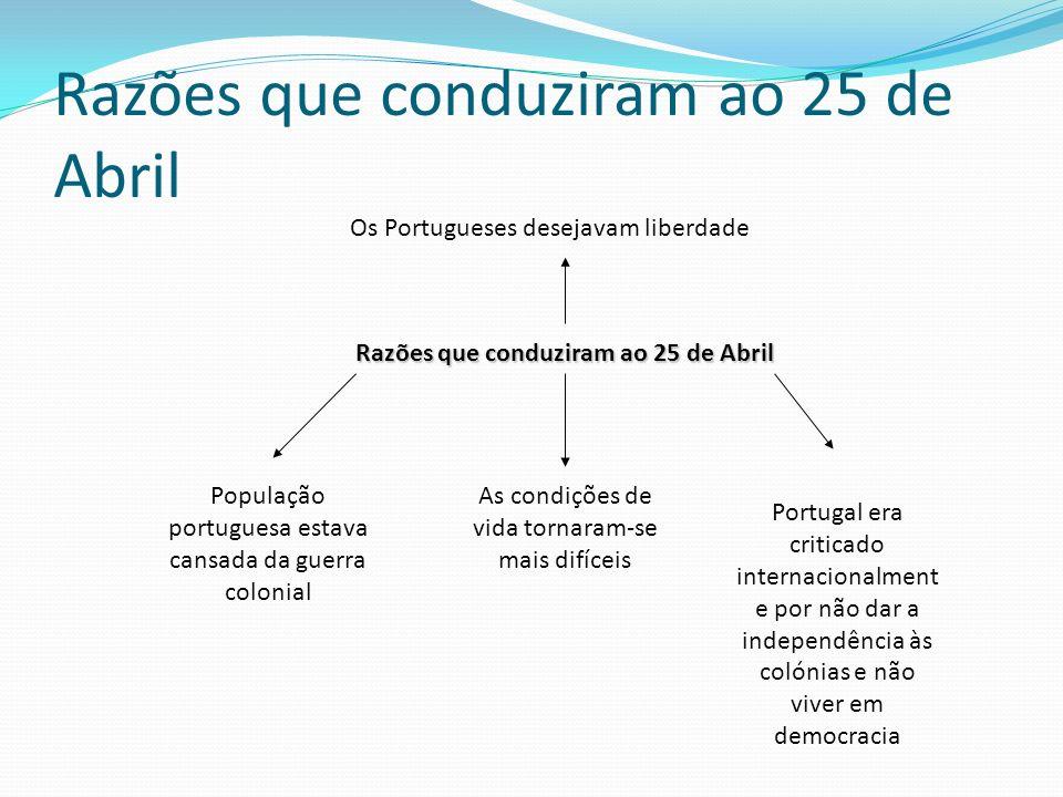 Razões que conduziram ao 25 de Abril