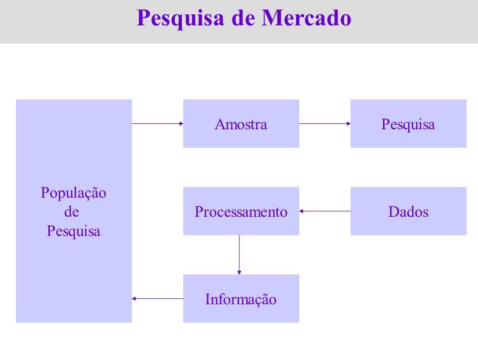 Pesquisa de Mercado População de Pesquisa Amostra Pesquisa