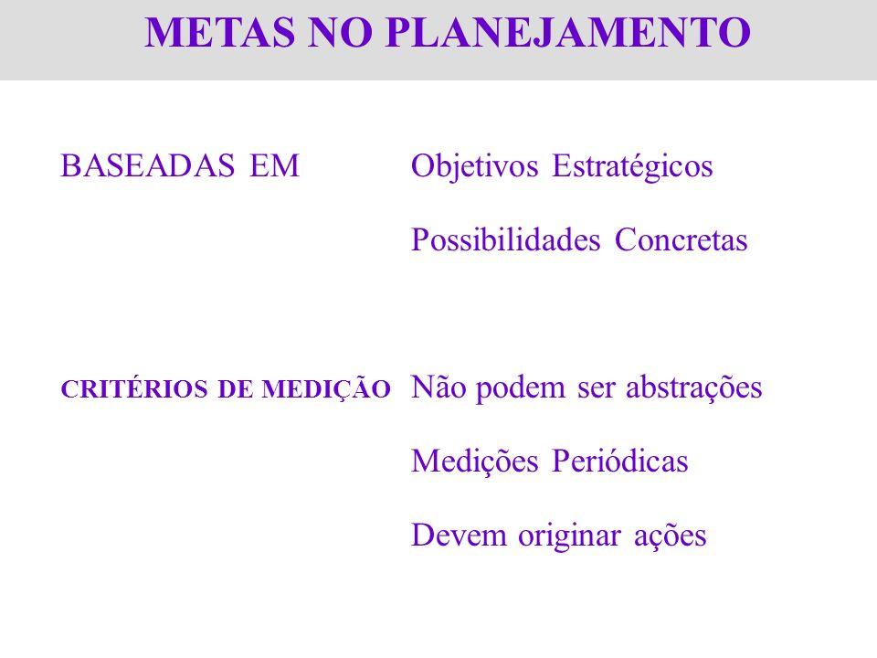 METAS NO PLANEJAMENTO BASEADAS EM Objetivos Estratégicos