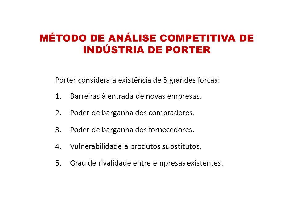 MÉTODO DE ANÁLISE COMPETITIVA DE INDÚSTRIA DE PORTER