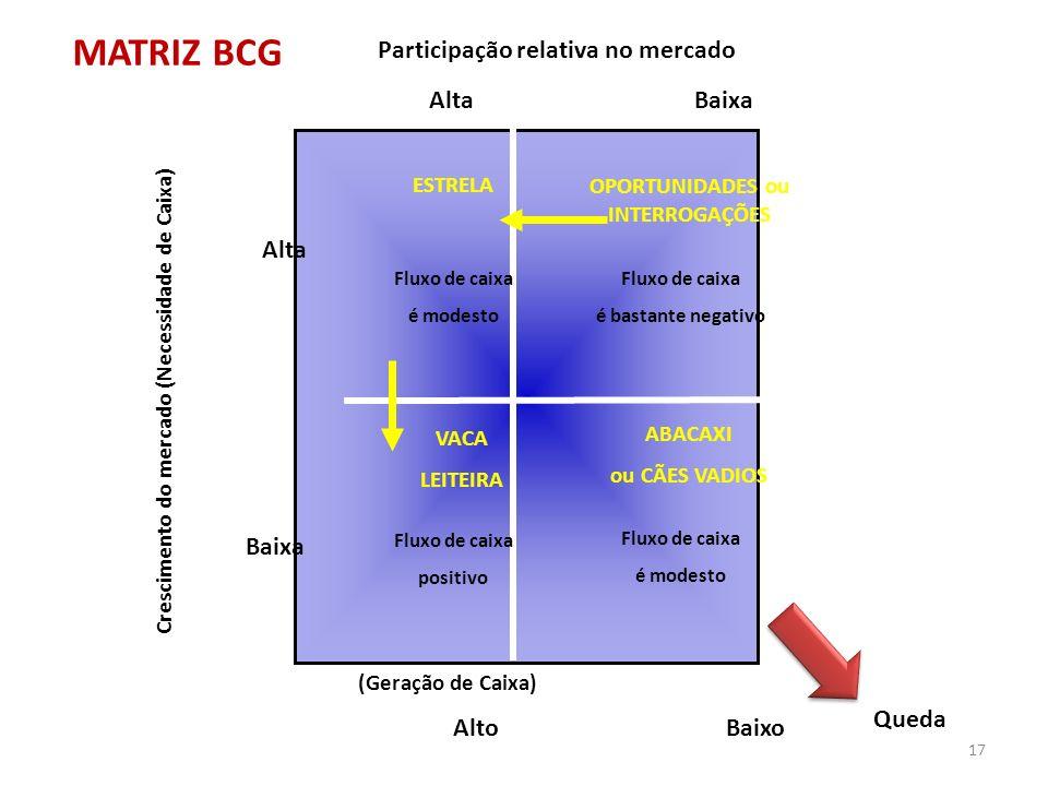 MATRIZ BCG Participação relativa no mercado Alta Baixa Alta Baixa