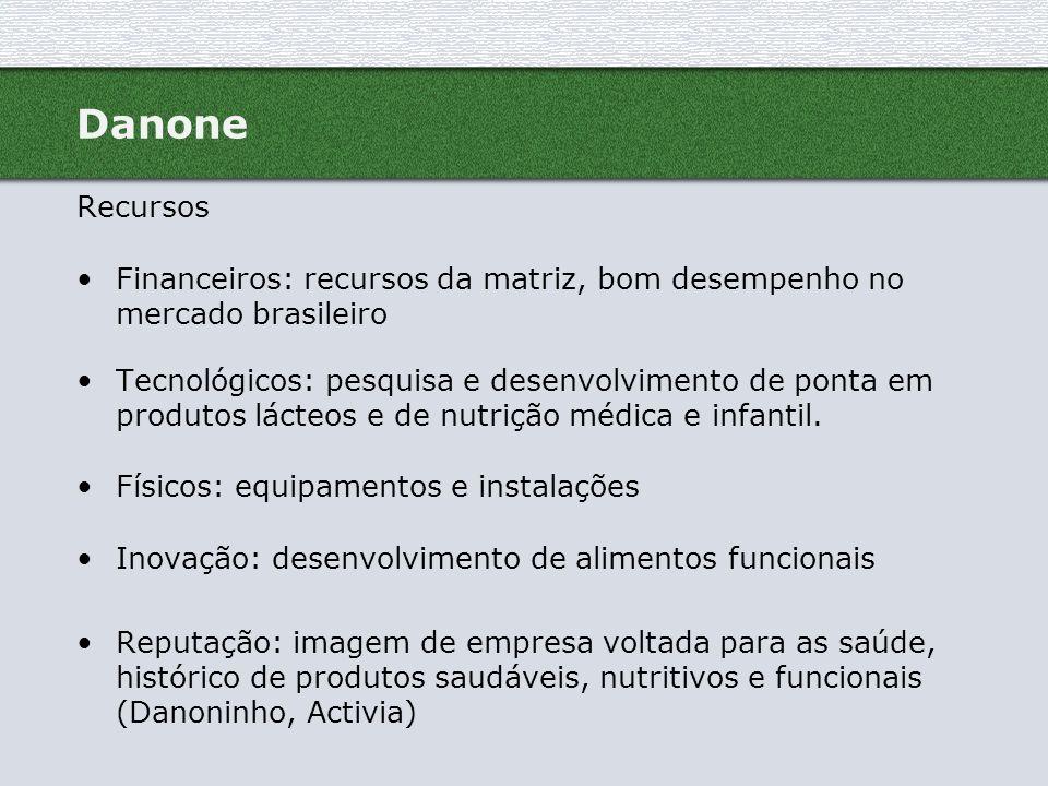 Danone Recursos. Financeiros: recursos da matriz, bom desempenho no mercado brasileiro.