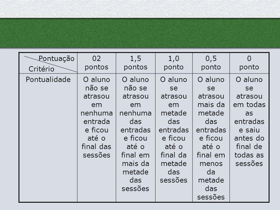 Pontuação 02 pontos. 1,5 pontos. 1,0 ponto. 0,5. ponto. Pontualidade. O aluno não se atrasou em nenhuma entrada e ficou até o final das sessões.