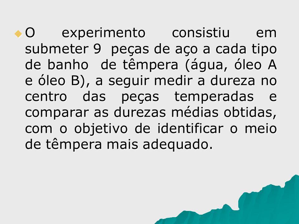 O experimento consistiu em submeter 9 peças de aço a cada tipo de banho de têmpera (água, óleo A e óleo B), a seguir medir a dureza no centro das peças temperadas e comparar as durezas médias obtidas, com o objetivo de identificar o meio de têmpera mais adequado.