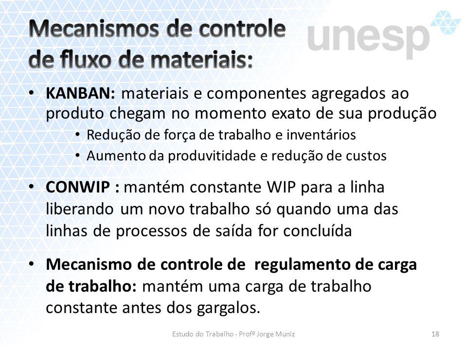 Mecanismos de controle de fluxo de materiais: