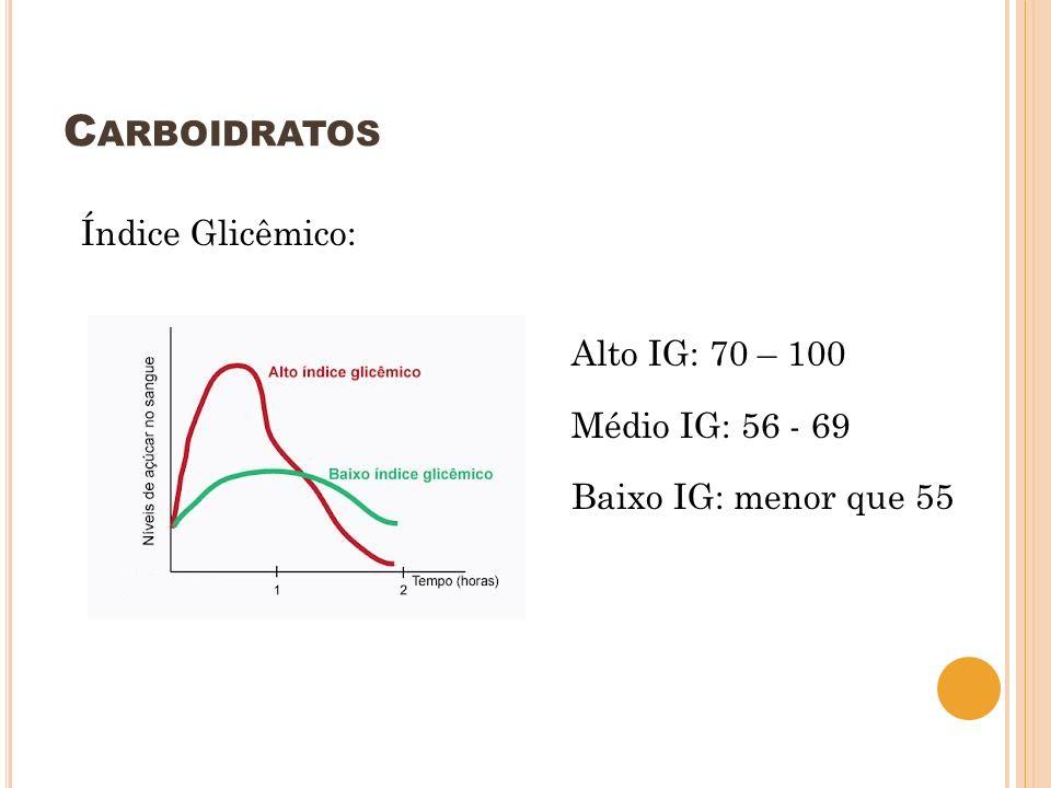 Carboidratos Índice Glicêmico: