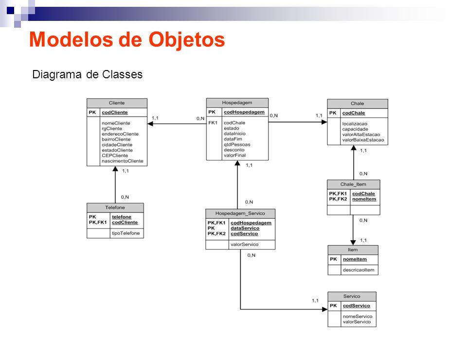Modelos de Objetos Diagrama de Classes