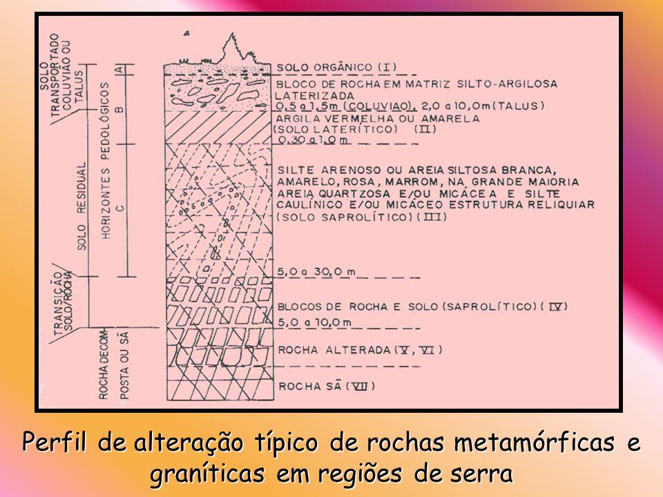 Perfil de alteração típico de rochas metamórficas e graníticas em regiões de serra