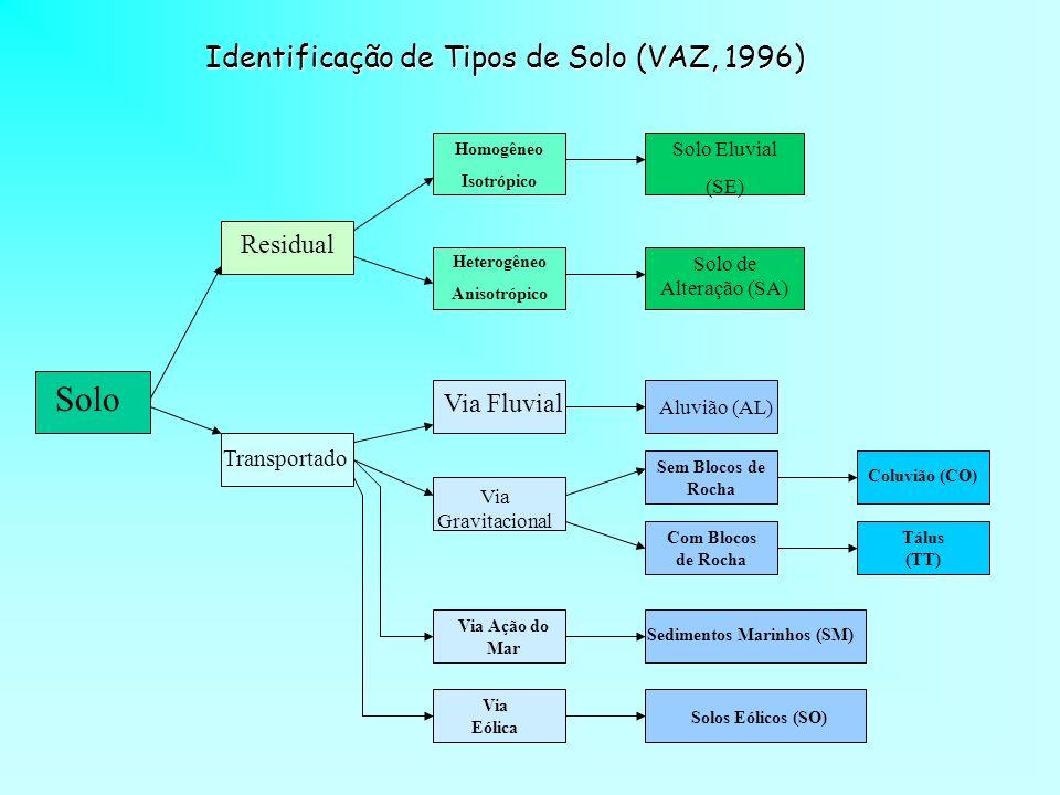 Solo Identificação de Tipos de Solo (VAZ, 1996) Residual Via Fluvial