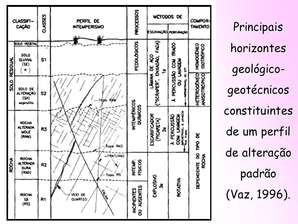 Principais horizontes geológico-geotécnicos constituintes
