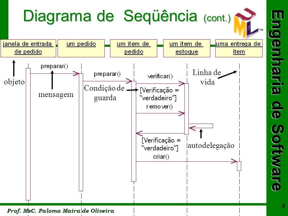 Diagrama de Seqüência (cont.)