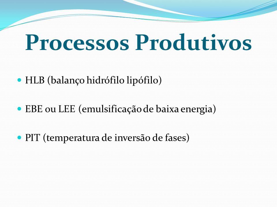 Processos Produtivos HLB (balanço hidrófilo lipófilo)