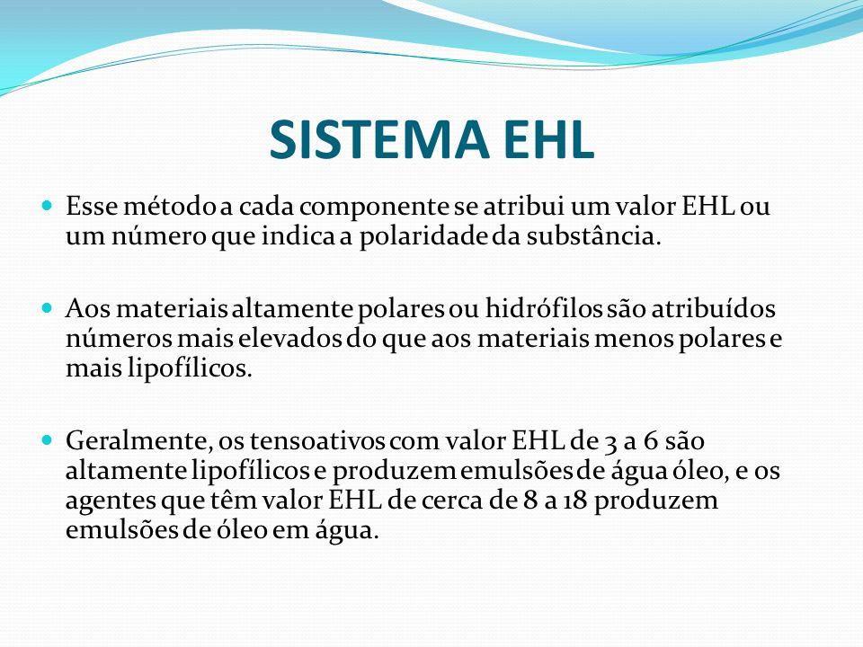 SISTEMA EHL Esse método a cada componente se atribui um valor EHL ou um número que indica a polaridade da substância.