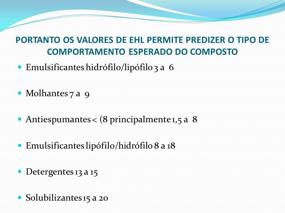 PORTANTO OS VALORES DE EHL PERMITE PREDIZER O TIPO DE COMPORTAMENTO ESPERADO DO COMPOSTO