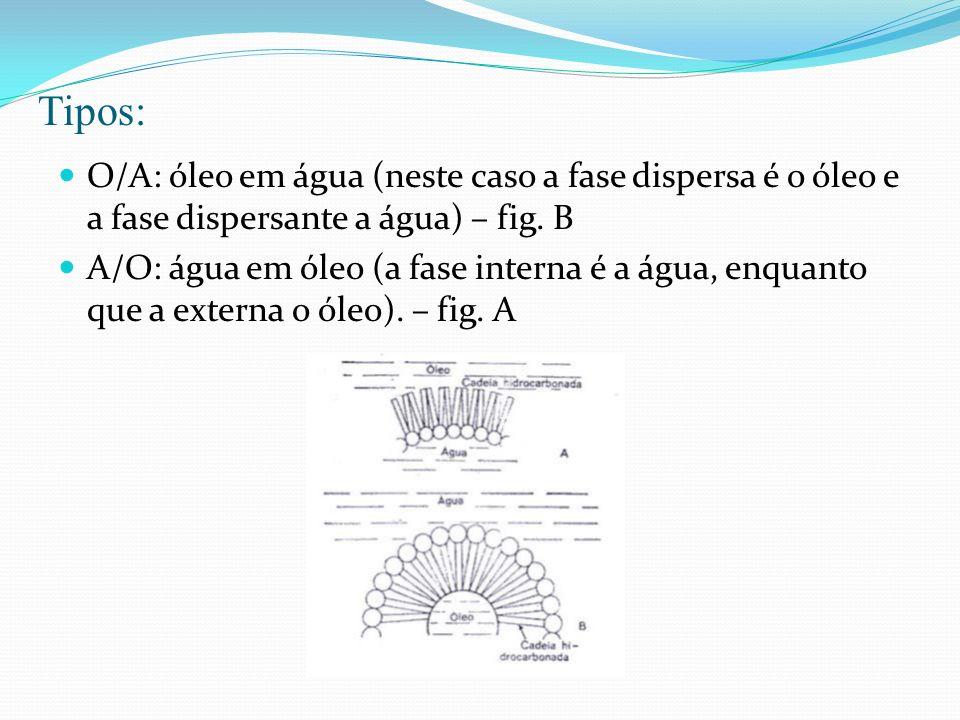 Tipos: O/A: óleo em água (neste caso a fase dispersa é o óleo e a fase dispersante a água) – fig. B.