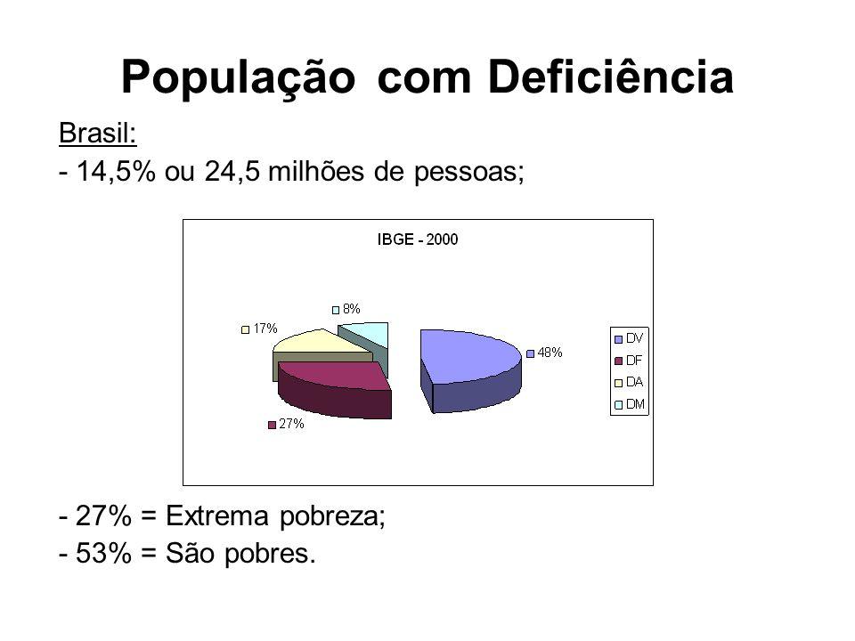 População com Deficiência