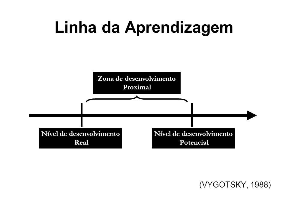 Linha da Aprendizagem (VYGOTSKY, 1988) Zona de desenvolvimento