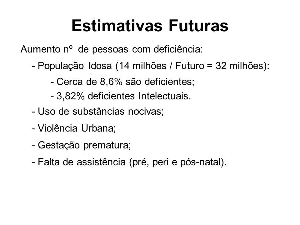 Estimativas Futuras Aumento nº de pessoas com deficiência: