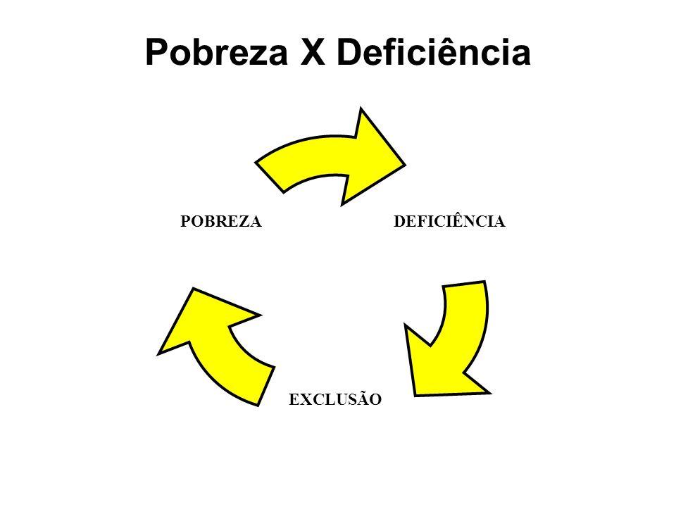 Pobreza X Deficiência