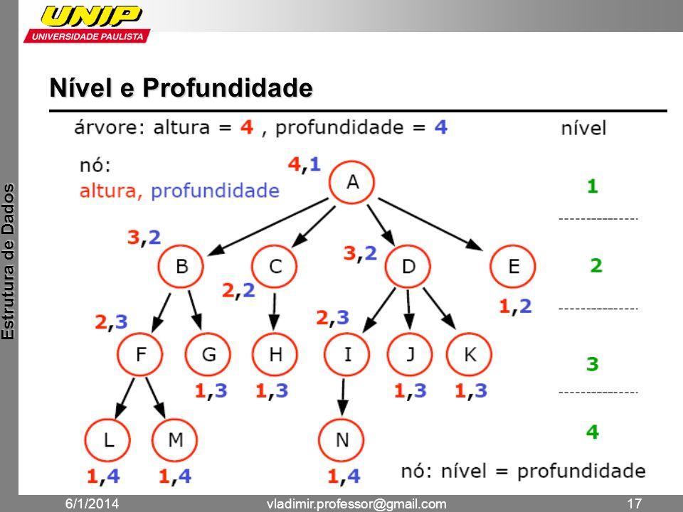 Nível e Profundidade 24/03/2017 vladimir.professor@gmail.com