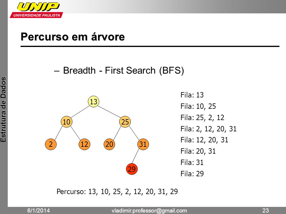 Percurso em árvore Breadth - First Search (BFS) Fila: 13 13