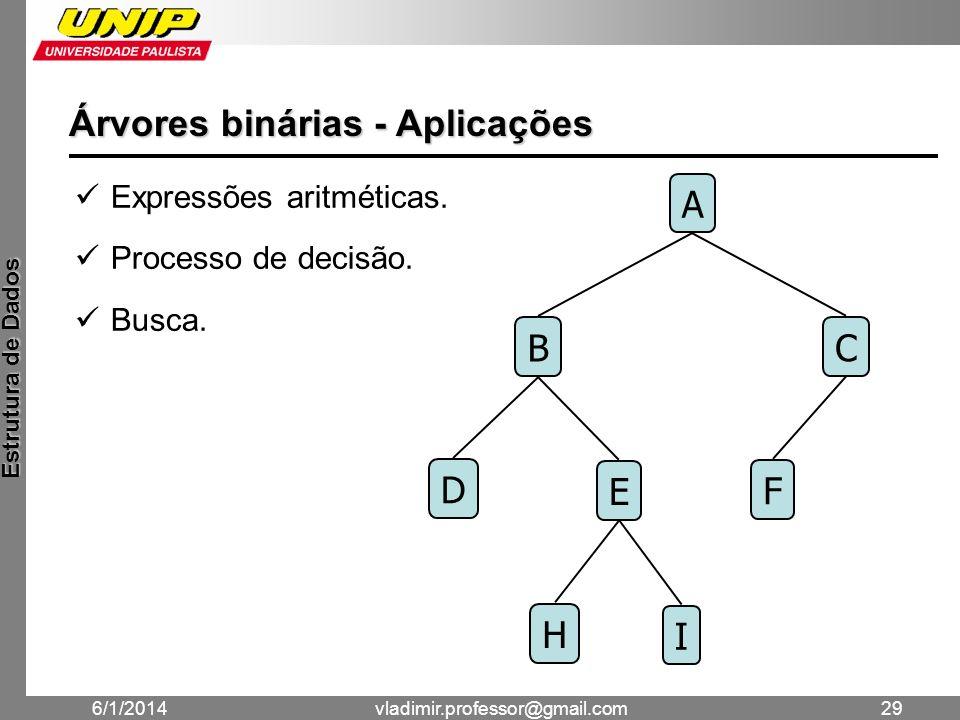 Árvores binárias - Aplicações