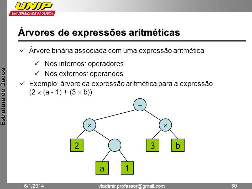 Árvores de expressões aritméticas