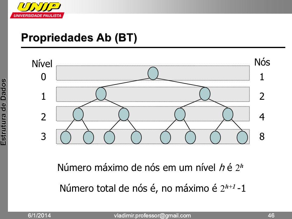 Propriedades Ab (BT) Nível Nós 1 2 3 4 8