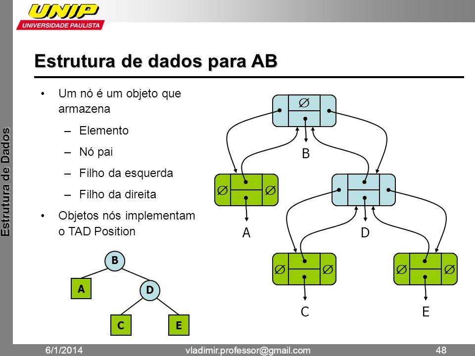 Estrutura de dados para AB