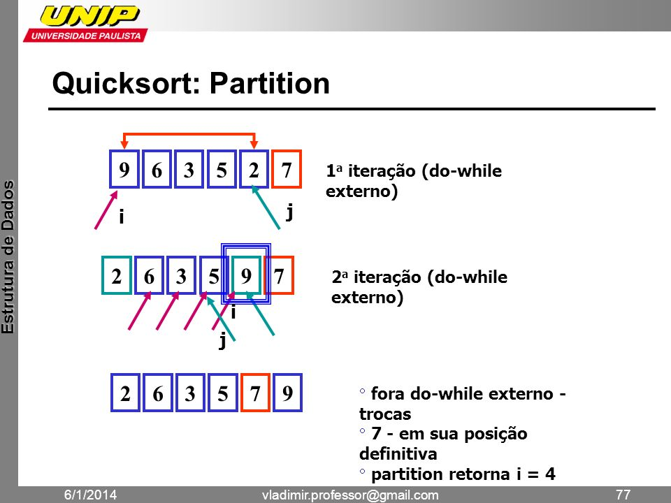 Quicksort: Partition 9 6 3 5 2 7 2 6 3 5 9 7 2 6 3 5 7 9 j i i j