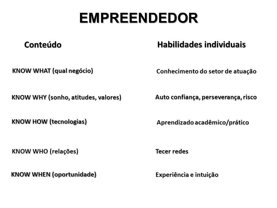 EMPREENDEDOR Conteúdo Habilidades individuais KNOW WHAT (qual negócio)