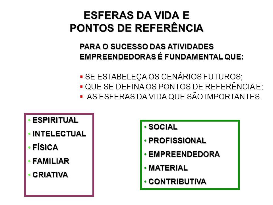 ESFERAS DA VIDA E PONTOS DE REFERÊNCIA