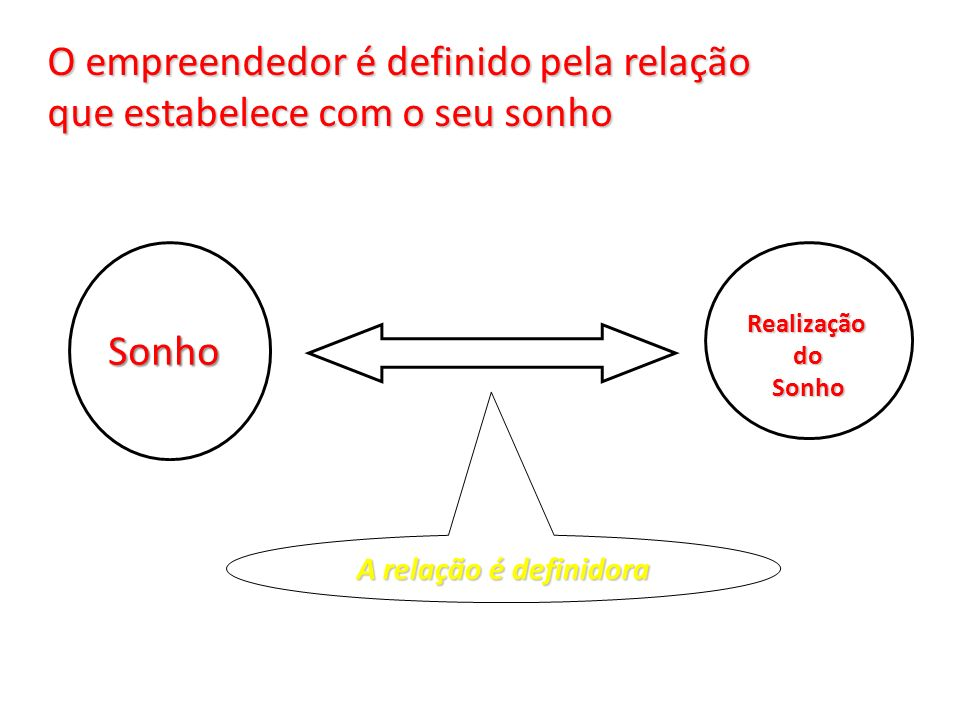 O empreendedor é definido pela relação que estabelece com o seu sonho