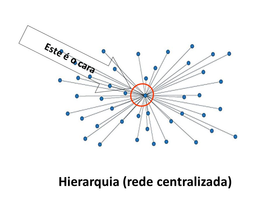 Hierarquia (rede centralizada)