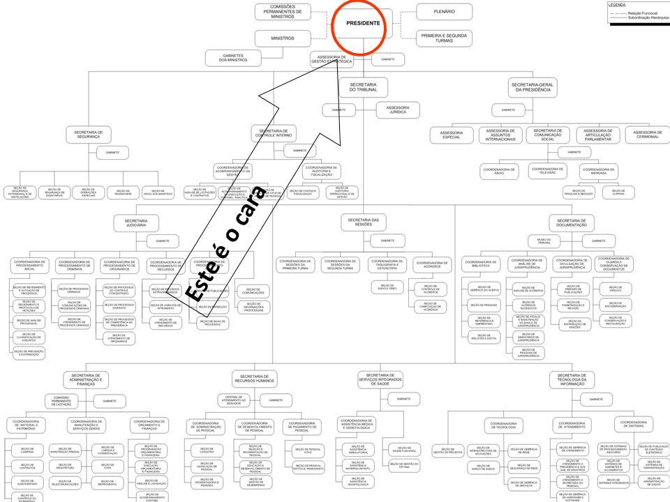 Este é o cara Este é o cara Hierarquia (rede descentralizada)