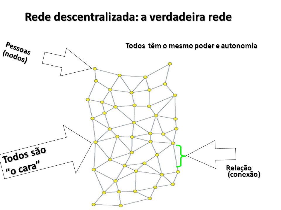 Rede descentralizada: a verdadeira rede
