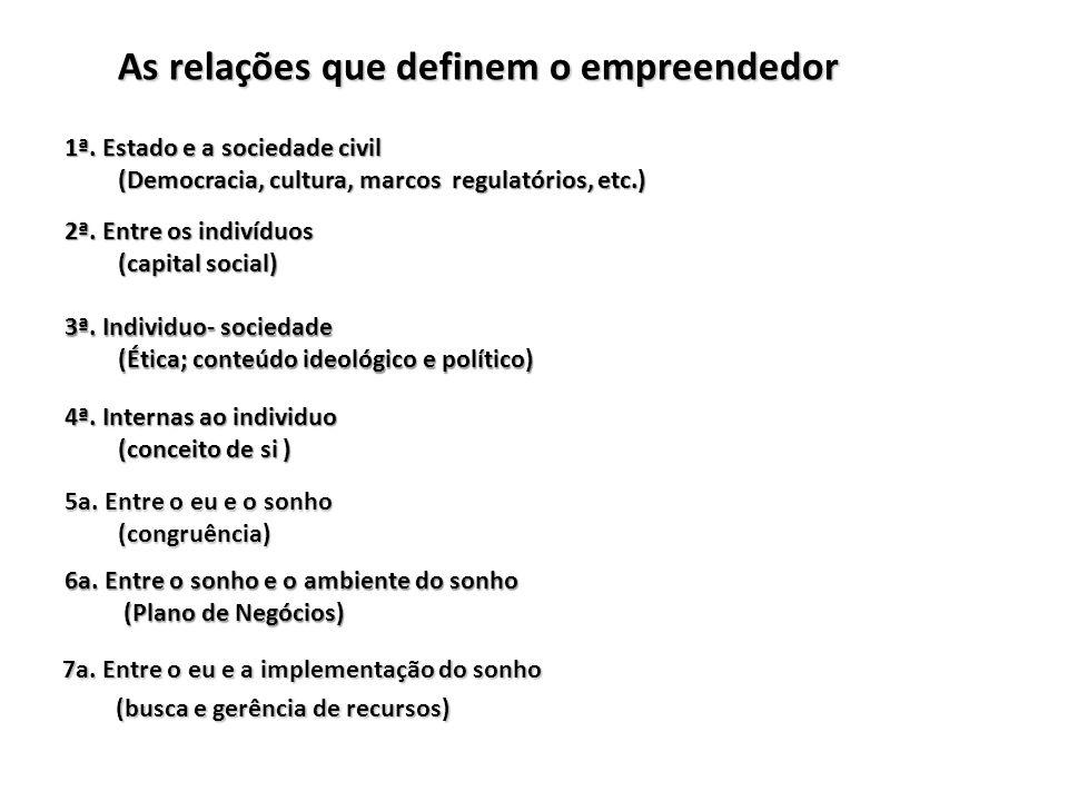 As relações que definem o empreendedor