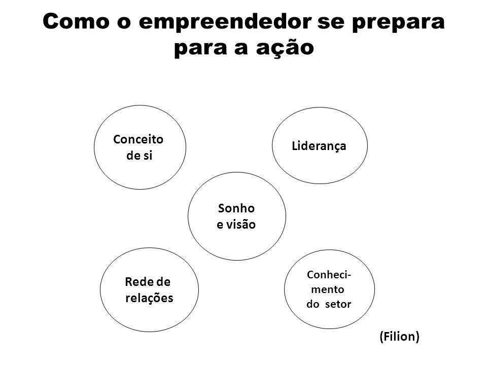 Como o empreendedor se prepara para a ação