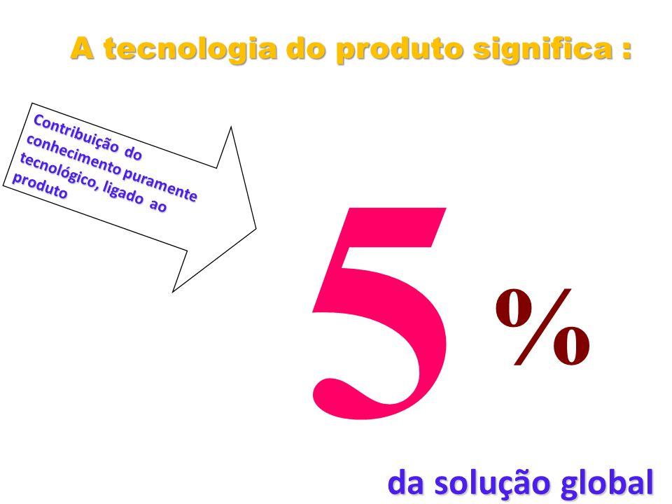 A tecnologia do produto significa :