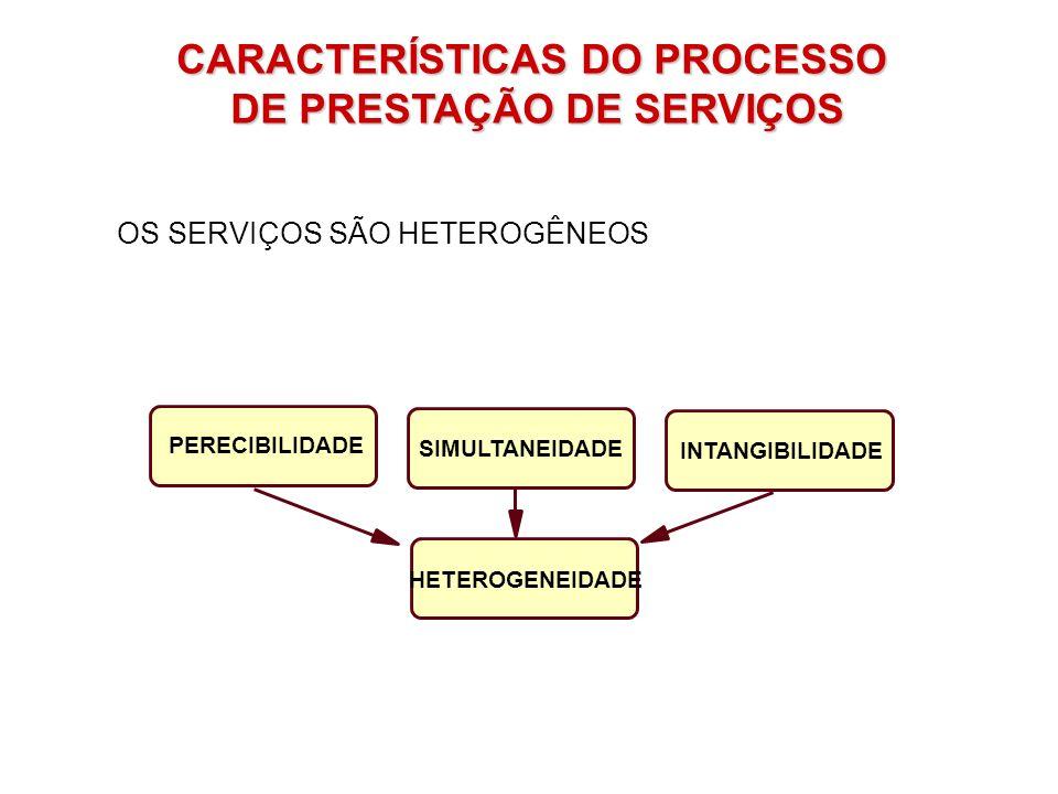 CARACTERÍSTICAS DO PROCESSO DE PRESTAÇÃO DE SERVIÇOS