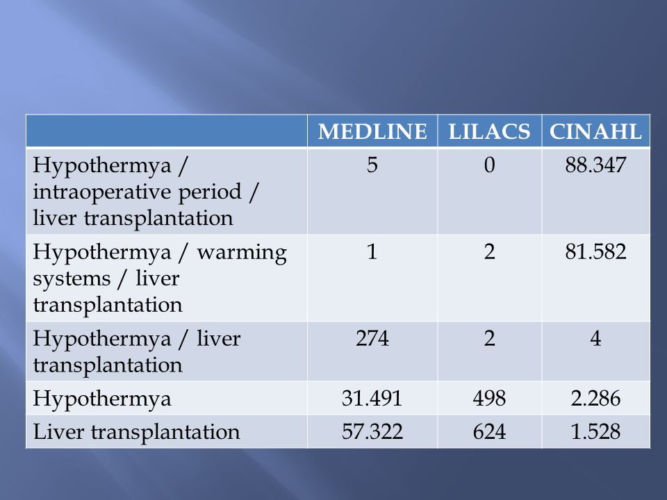 MEDLINE LILACS. CINAHL. Hypothermya / intraoperative period / liver transplantation. 5. 88.347.