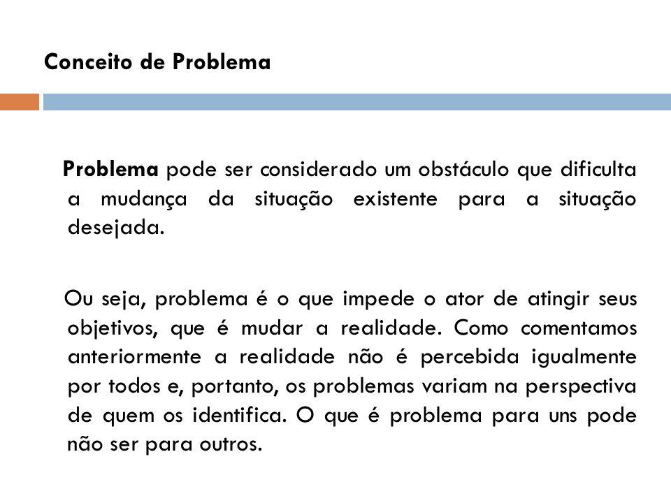Conceito de Problema Problema pode ser considerado um obstáculo que dificulta a mudança da situação existente para a situação desejada.