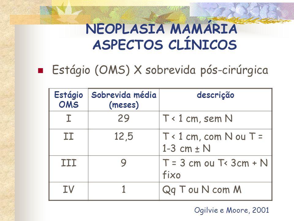 NEOPLASIA MAMÁRIA ASPECTOS CLÍNICOS