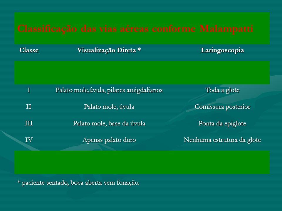 Classificação das vias aéreas conforme Malampatti