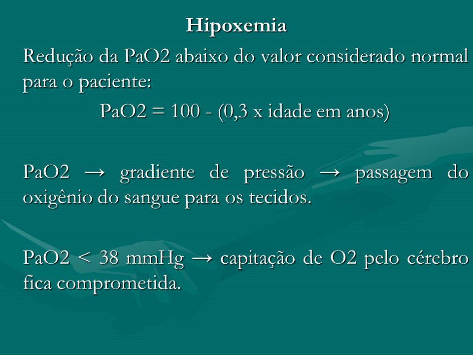 Hipoxemia Redução da PaO2 abaixo do valor considerado normal para o paciente: PaO2 = 100 - (0,3 x idade em anos)