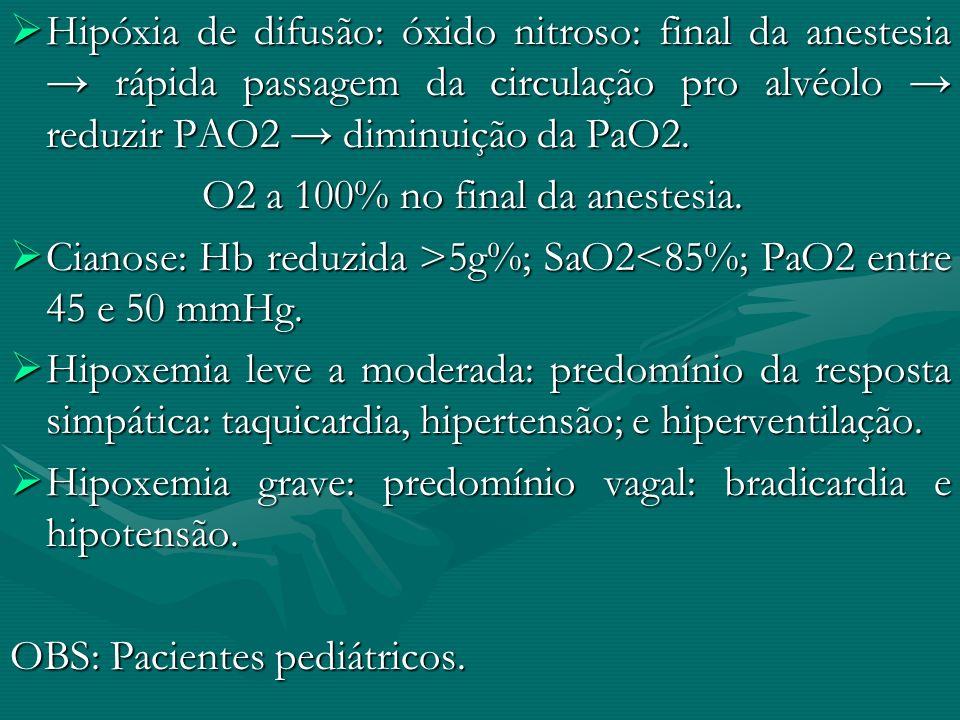 Hipóxia de difusão: óxido nitroso: final da anestesia → rápida passagem da circulação pro alvéolo → reduzir PAO2 → diminuição da PaO2.