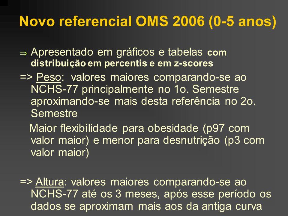 Novo referencial OMS 2006 (0-5 anos)