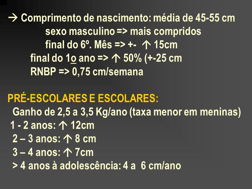  Comprimento de nascimento: média de 45-55 cm