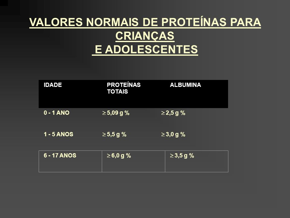 VALORES NORMAIS DE PROTEÍNAS PARA CRIANÇAS